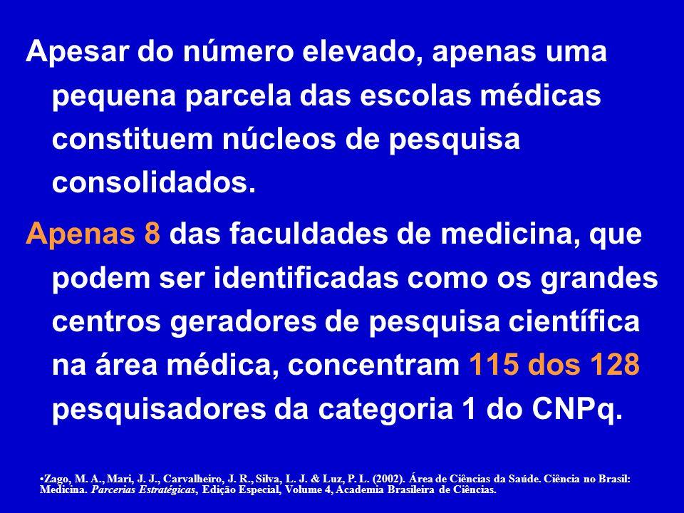 Apesar do número elevado, apenas uma pequena parcela das escolas médicas constituem núcleos de pesquisa consolidados.