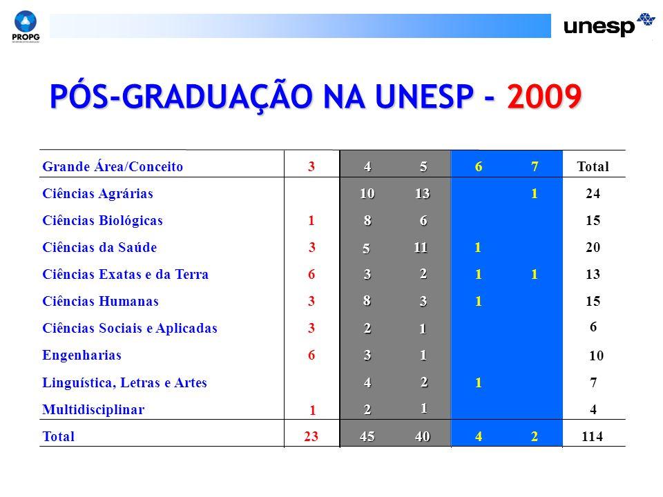 PÓS-GRADUAÇÃO NA UNESP - 2009 Grande Área/Conceito34567Total Ciências Agrárias1013124 Ciências Biológicas18615 Ciências da Saúde3 5 11120 Ciências Exa
