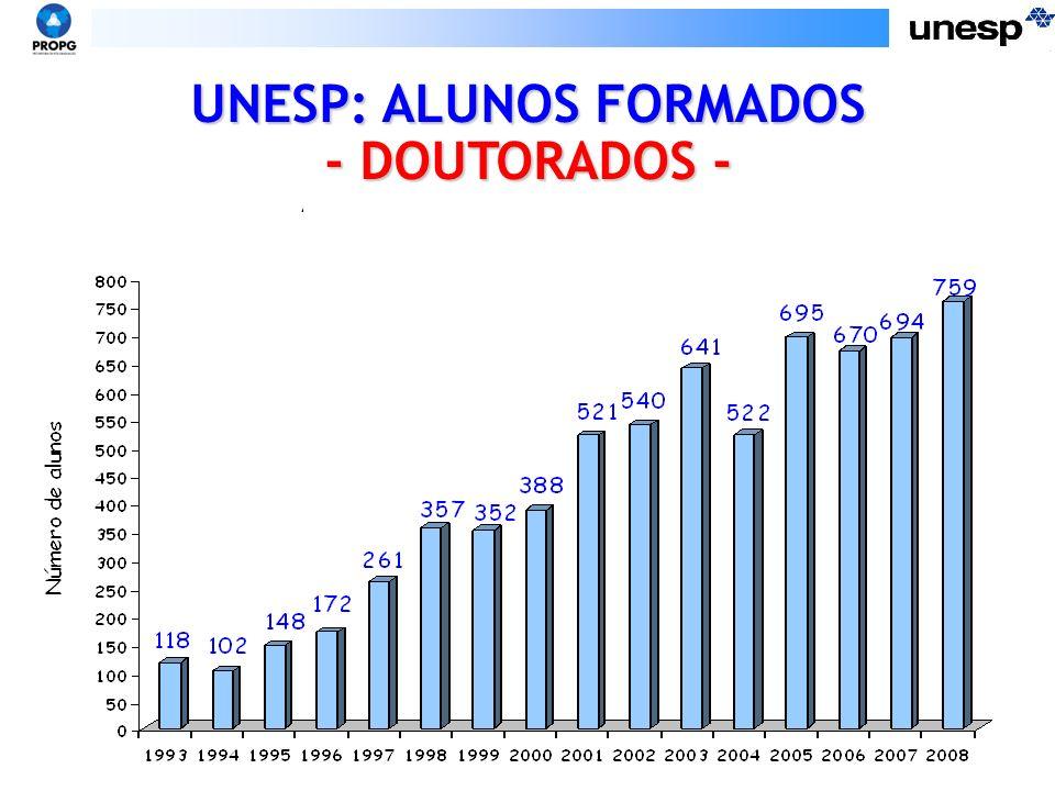 Dimensão da PG – UNESP - 2009 110 mestrados 86 doutorados 4 MP 114 programas 16 CIDADES SP (15 interior)