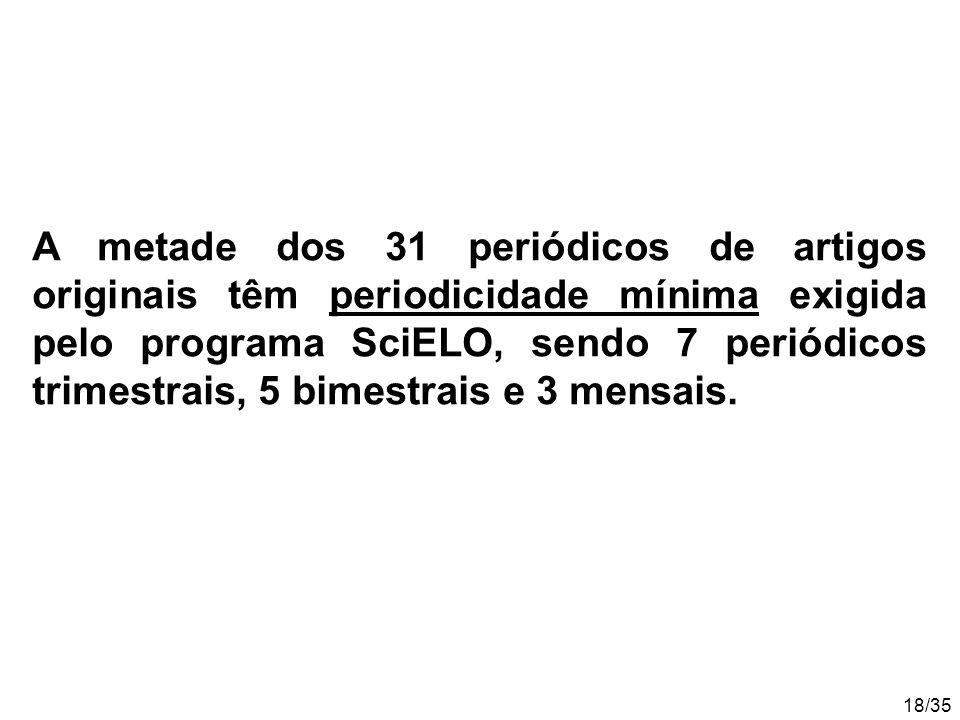 18/35 A metade dos 31 periódicos de artigos originais têm periodicidade mínima exigida pelo programa SciELO, sendo 7 periódicos trimestrais, 5 bimestrais e 3 mensais.