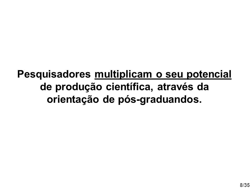 8/35 Pesquisadores multiplicam o seu potencial de produção científica, através da orientação de pós-graduandos.