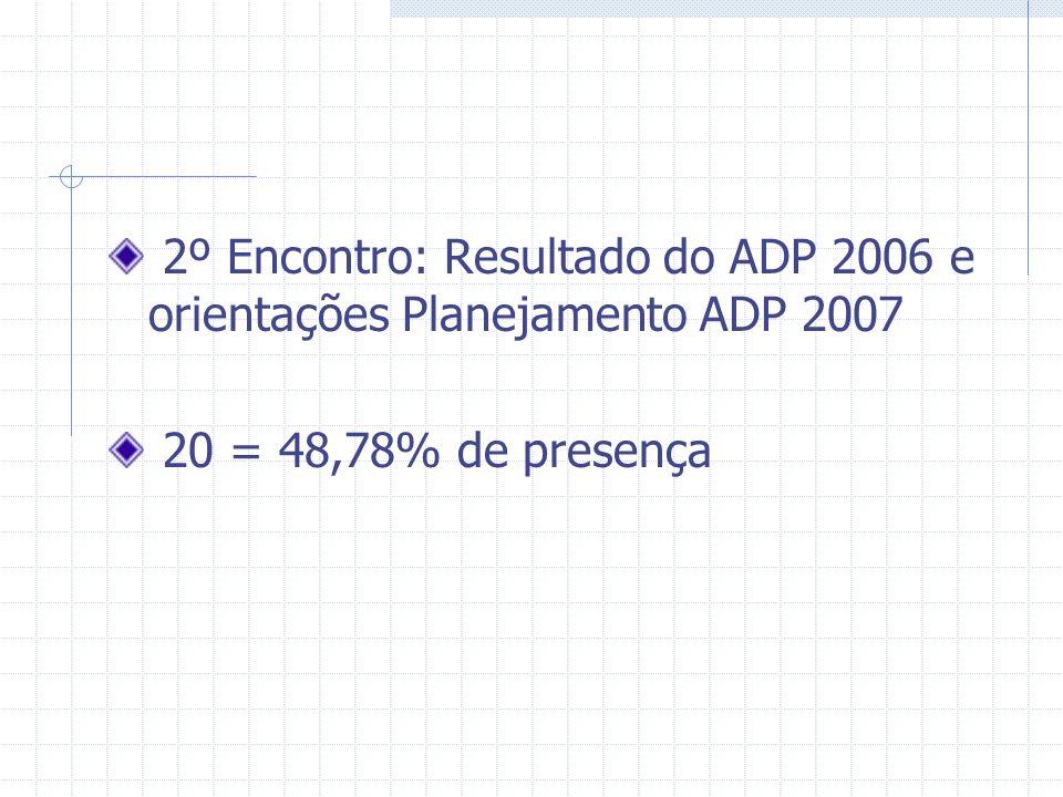 2º Encontro: Resultado do ADP 2006 e orientações Planejamento ADP 2007 20 = 48,78% de presença