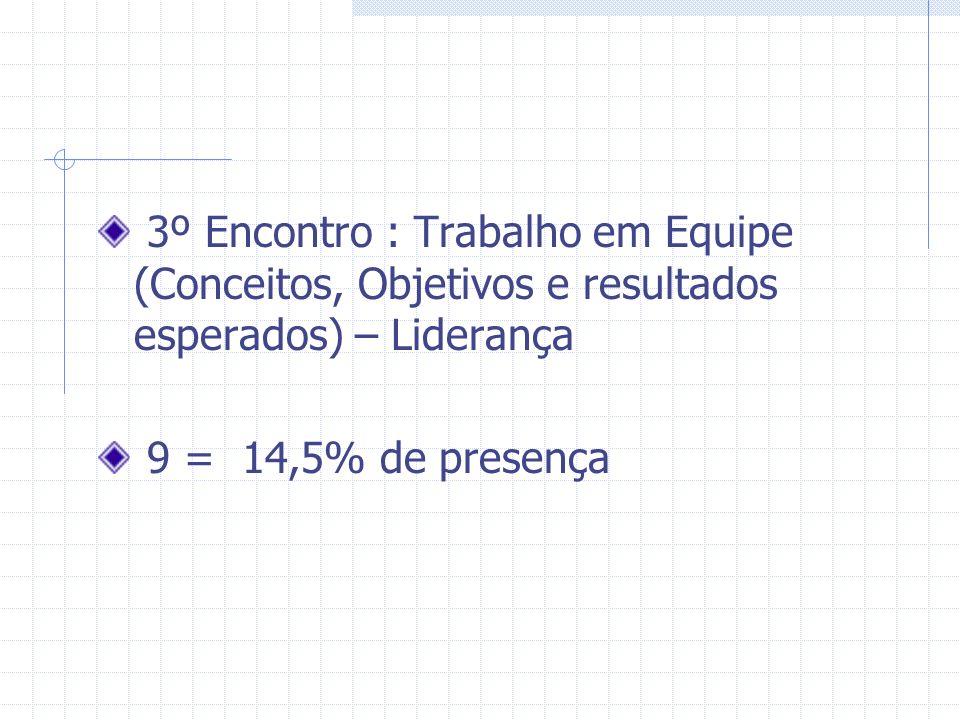 3º Encontro : Trabalho em Equipe (Conceitos, Objetivos e resultados esperados) – Liderança 9 = 14,5% de presença