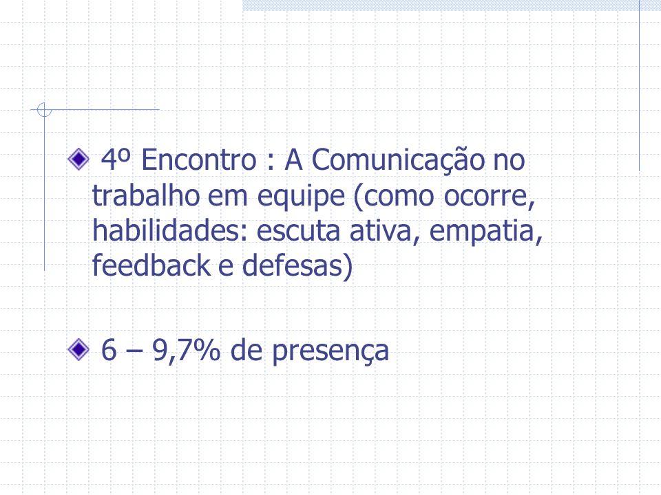 4º Encontro : A Comunicação no trabalho em equipe (como ocorre, habilidades: escuta ativa, empatia, feedback e defesas) 6 – 9,7% de presença