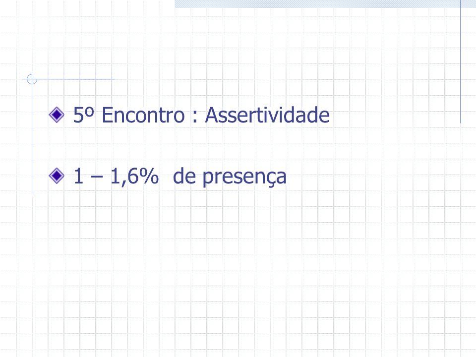 5º Encontro : Assertividade 1 – 1,6% de presença