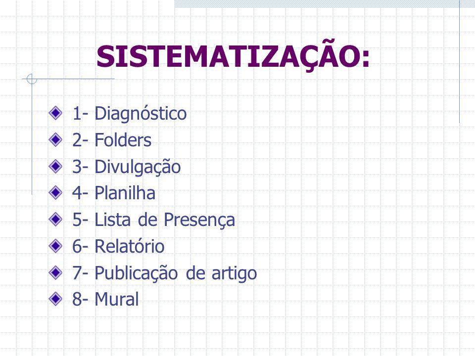 SISTEMATIZAÇÃO: 1- Diagnóstico 2- Folders 3- Divulgação 4- Planilha 5- Lista de Presença 6- Relatório 7- Publicação de artigo 8- Mural