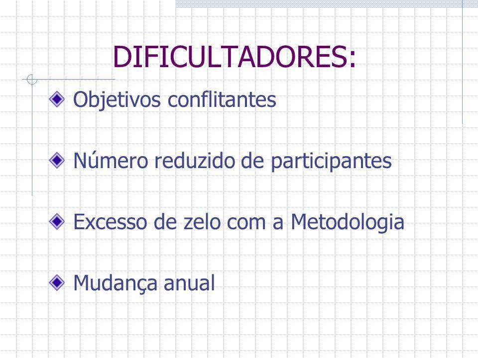 DIFICULTADORES: Objetivos conflitantes Número reduzido de participantes Excesso de zelo com a Metodologia Mudança anual