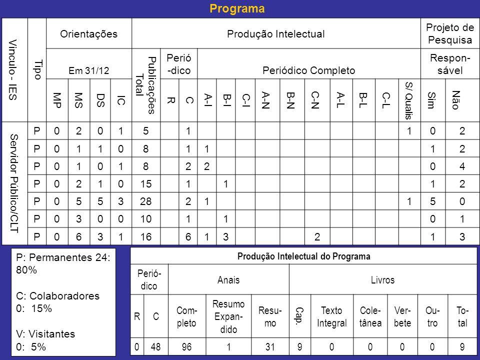 Vinculo - IES Tipo OrientaçõesProdução Intelectual Projeto de Pesquisa Em 31/12 Publicações Total Perió -dicoPeriódico Completo Respon- sável MPMS DS IC RC A-IB-I C-I A-NB-N C-N A-LB-L C-L S/ Qualis Sim Não Servidor Público/CLT P02015 1 102 P01108 11 12 P01018 22 04 P021015 1 1 12 P055328 21 150 P030010 1 1 01 P063116 613 2 13 Produção Intelectual do Programa Perió- dico AnaisLivros RC Com- pleto Resumo Expan- dido Resu- mo Cap.