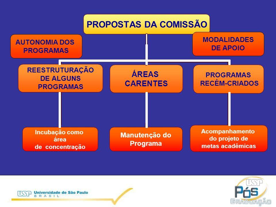 MODALIDADES DE APOIO AUTONOMIA DOS PROGRAMAS