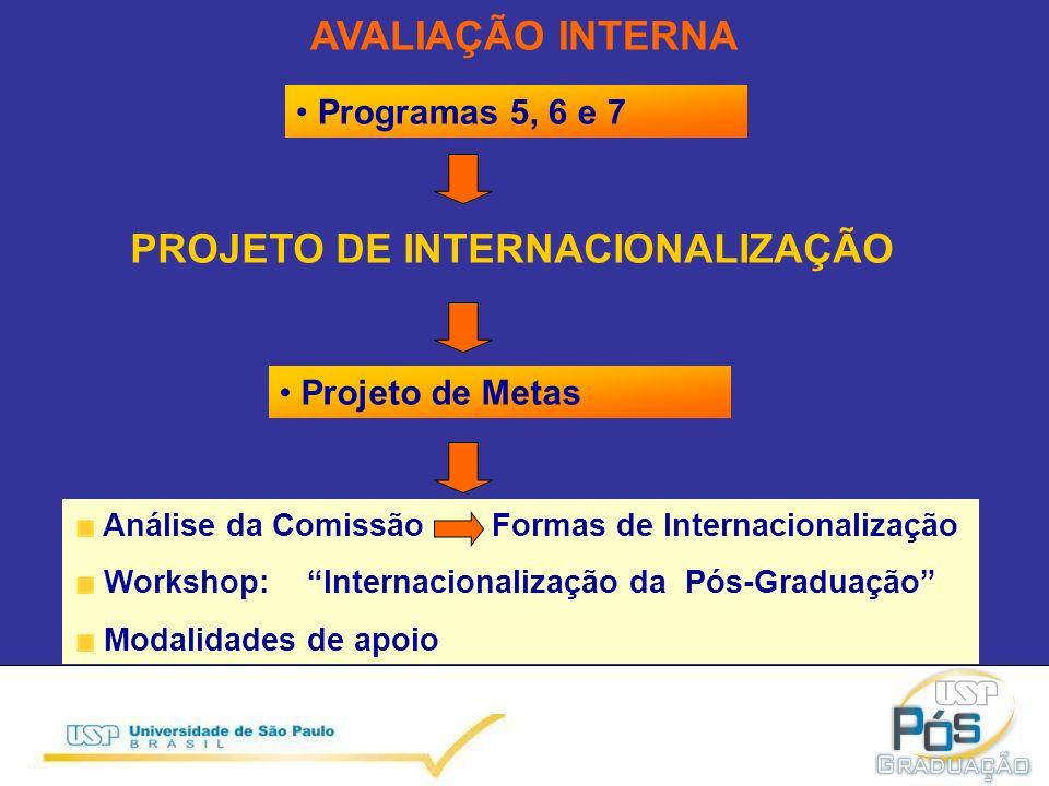 Projeto de Metas Análise da ComissãoFormas de Internacionalização Workshop: Internacionalização da Pós-Graduação Modalidades de apoio PROJETO DE INTERNACIONALIZAÇÃO AVALIAÇÃO INTERNA Programas 5, 6 e 7
