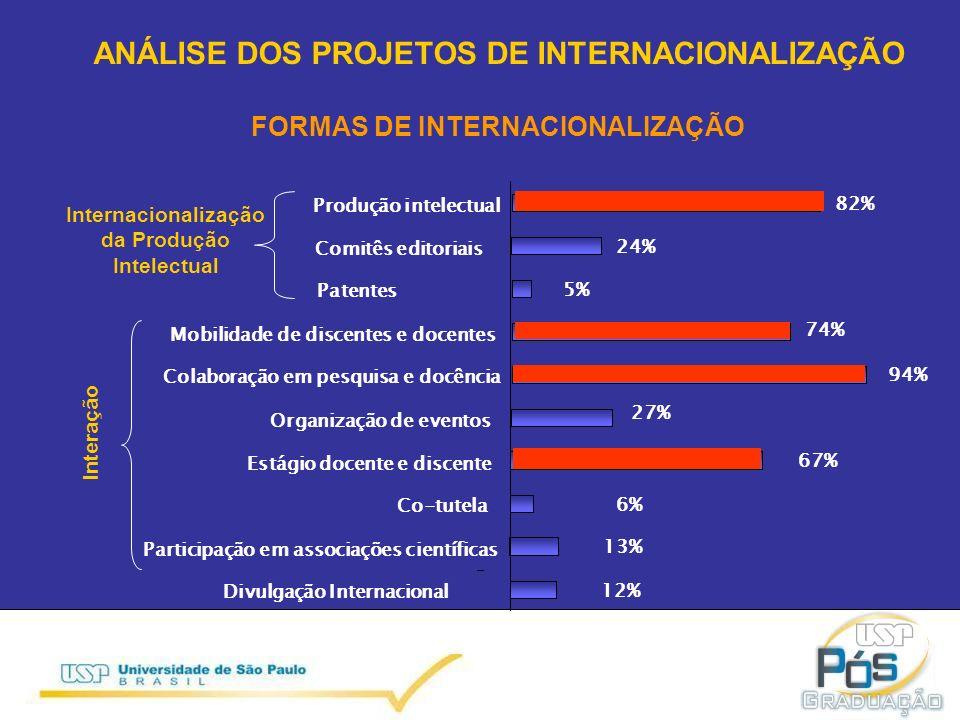 12% 13% 6% 67% 27% 74% 5% 24% 82% 94% Internacionalização da Produção Intelectual Interação Divulgação Internacional Participação em associações científicas Co-tutela Estágio docente e discente Organização de eventos Colaboração em pesquisa e docência Mobilidade de discentes e docentes Patentes Comitês editoriais Produção intelectual FORMAS DE INTERNACIONALIZAÇÃO ANÁLISE DOS PROJETOS DE INTERNACIONALIZAÇÃO