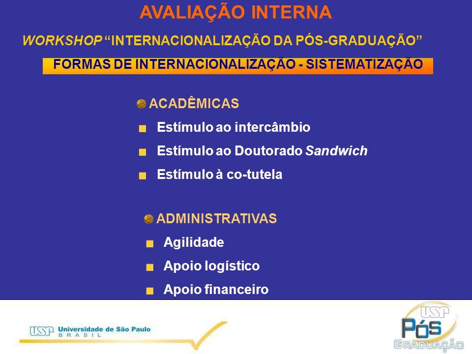 WORKSHOP INTERNACIONALIZAÇÃO DA PÓS-GRADUAÇÃO FORMAS DE INTERNACIONALIZAÇÃO - SISTEMATIZAÇÃO ACADÊMICAS Estímulo ao intercâmbio Estímulo ao Doutorado Sandwich Estímulo à co-tutela AVALIAÇÃO INTERNA ADMINISTRATIVAS Agilidade Apoio logístico Apoio financeiro