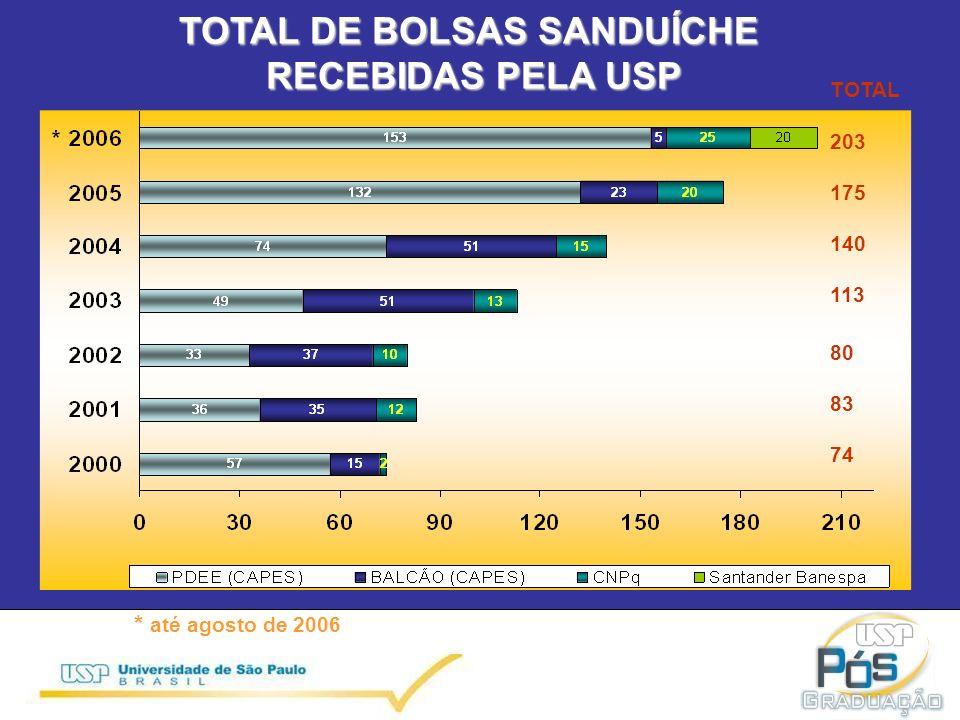 TOTAL DE BOLSAS SANDUÍCHE RECEBIDAS PELA USP * até agosto de 2006 TOTAL 203 175 140 113 80 83 74
