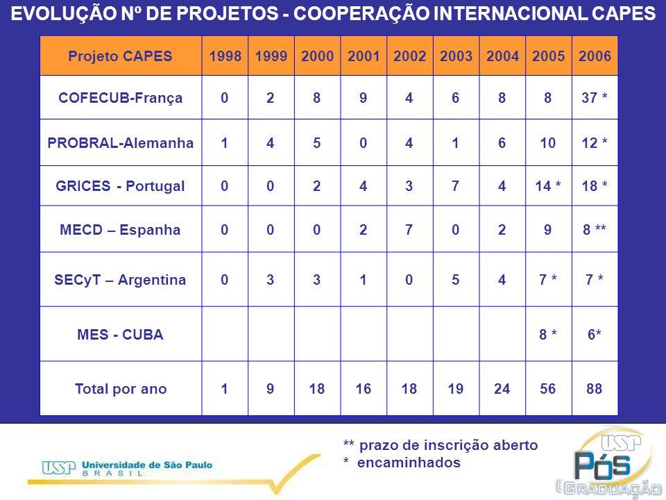EVOLUÇÃO Nº DE PROJETOS - COOPERAÇÃO INTERNACIONAL CAPES Projeto CAPES199819992000200120022003200420052006 COFECUB-França0289468837 * PROBRAL-Alemanha14504161012 * GRICES - Portugal002437414 *18 * MECD – Espanha000270298 ** SECyT – Argentina03310547 * MES - CUBA8 *6* Total por ano1918161819245688 ** prazo de inscrição aberto * encaminhados