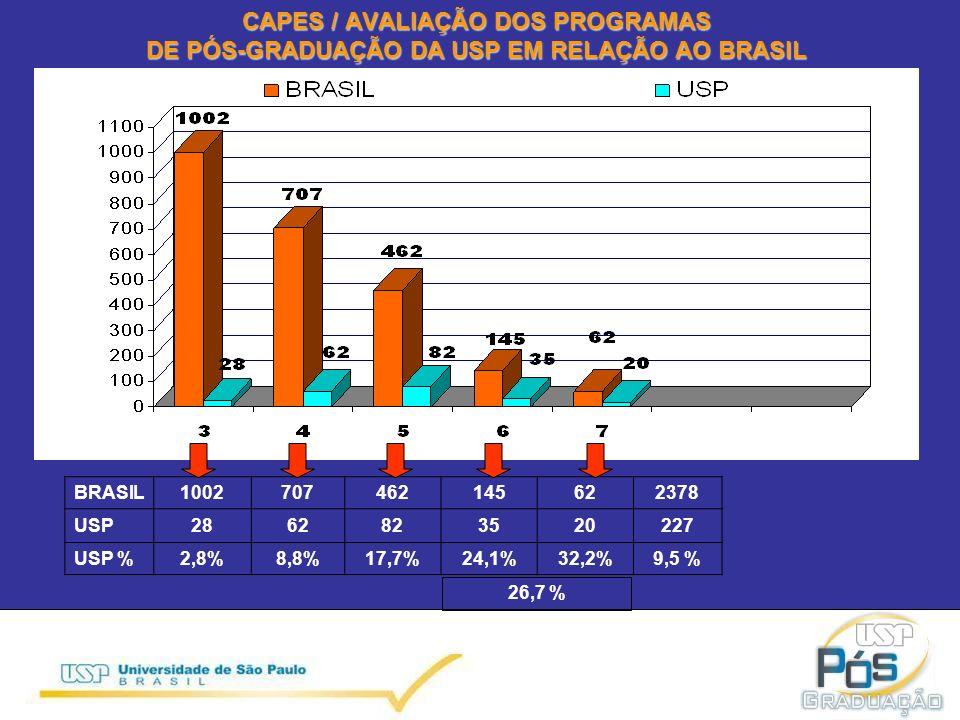 CAPES / AVALIAÇÃO DOS PROGRAMAS DE PÓS-GRADUAÇÃO DA USP EM RELAÇÃO AO BRASIL BRASIL1002707462145622378 USP2862823520227 USP %2,8%8,8%17,7%24,1%32,2%9,5 % 26,7 %
