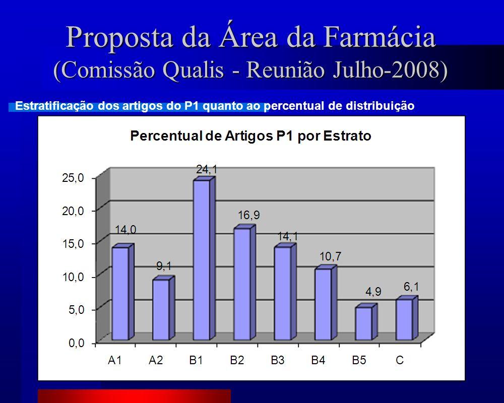 Proposta da Área da Farmácia (Comissão Qualis - Reunião Julho-2008) Estratificação dos artigos do P1 quanto ao percentual de distribuição