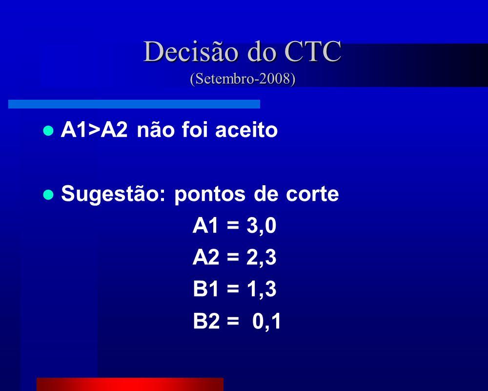 Decisão do CTC (Setembro-2008) A1>A2 não foi aceito Sugestão: pontos de corte A1 = 3,0 A2 = 2,3 B1 = 1,3 B2 = 0,1
