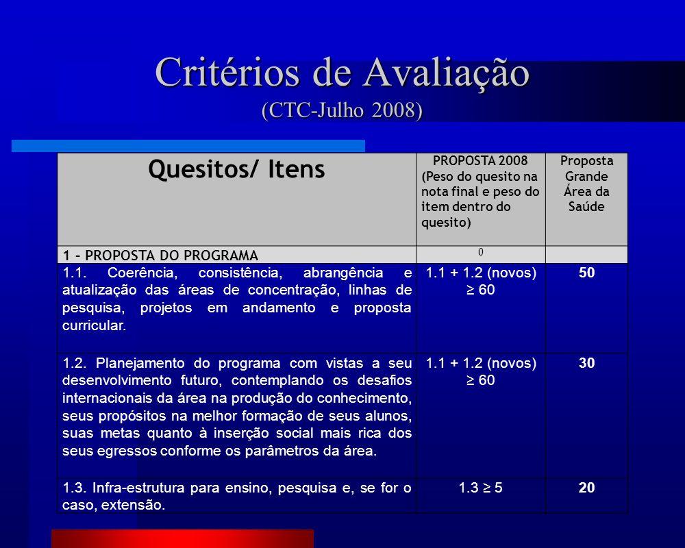 Critérios de Avaliação (CTC-Julho 2008) Quesitos/ Itens PROPOSTA 2008 (Peso do quesito na nota final e peso do item dentro do quesito) Proposta Grande Área da Saúde 1 – PROPOSTA DO PROGRAMA 0 1.1.
