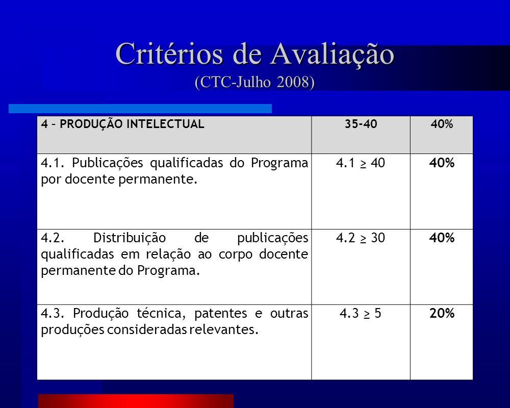 4 – PRODUÇÃO INTELECTUAL35-4040% 4.1. Publicações qualificadas do Programa por docente permanente.