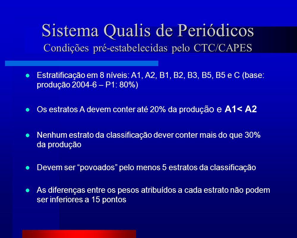 Sistema Qualis de Periódicos Condições pré-estabelecidas pelo CTC/CAPES Estratificação em 8 níveis: A1, A2, B1, B2, B3, B5, B5 e C (base: produção 2004-6 – P1: 80%) Os estratos A devem conter até 20% da produç ão e A1< A2 Nenhum estrato da classificação dever conter mais do que 30% da produção Devem ser povoados pelo menos 5 estratos da classificação As diferenças entre os pesos atribuídos a cada estrato não podem ser inferiores a 15 pontos