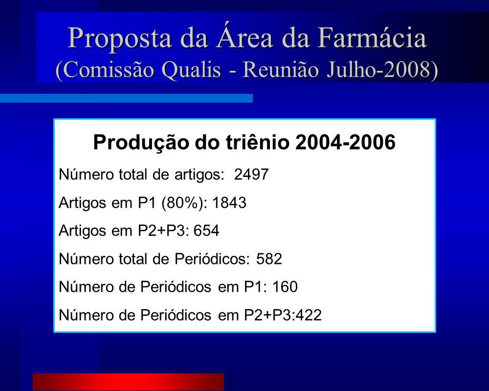 Proposta da Área da Farmácia (Comissão Qualis - Reunião Julho-2008) Produção do triênio 2004-2006 Número total de artigos: 2497 Artigos em P1 (80%): 1843 Artigos em P2+P3: 654 Número total de Periódicos: 582 Número de Periódicos em P1: 160 Número de Periódicos em P2+P3:422