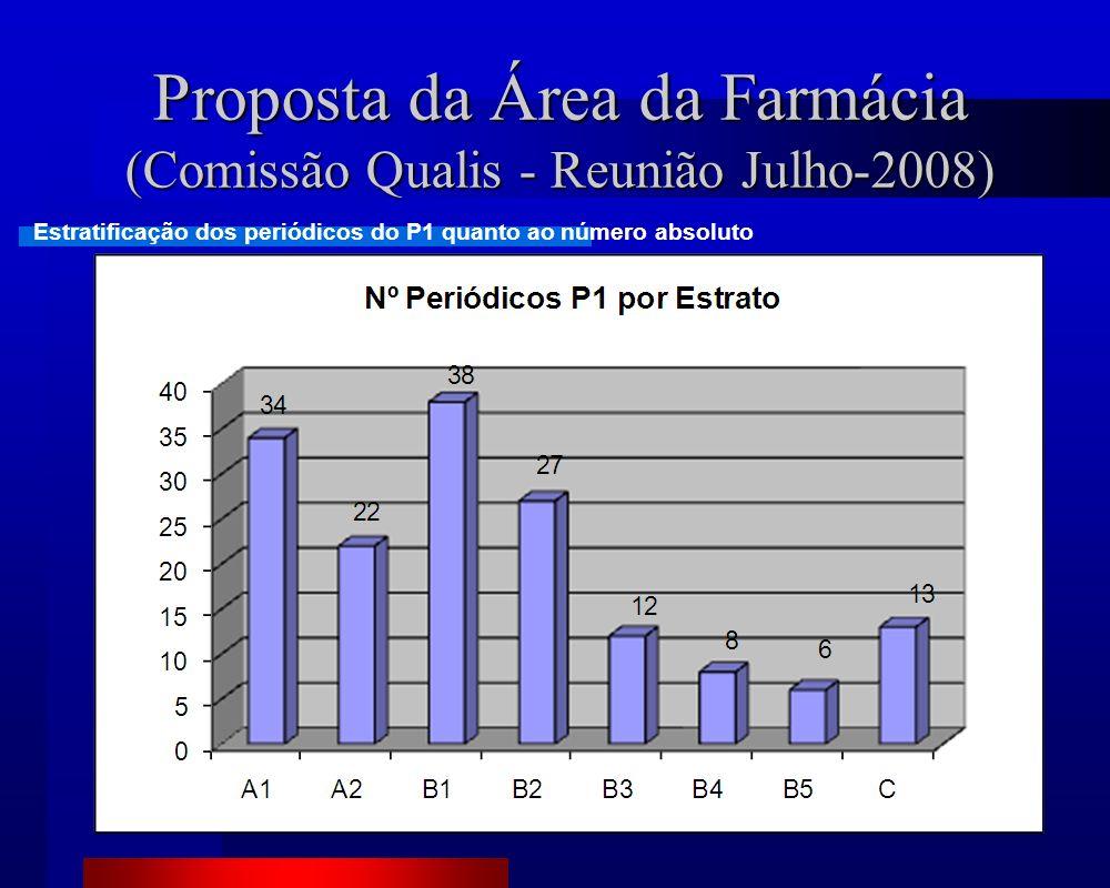 Proposta da Área da Farmácia (Comissão Qualis - Reunião Julho-2008) Estratificação dos periódicos do P1 quanto ao número absoluto