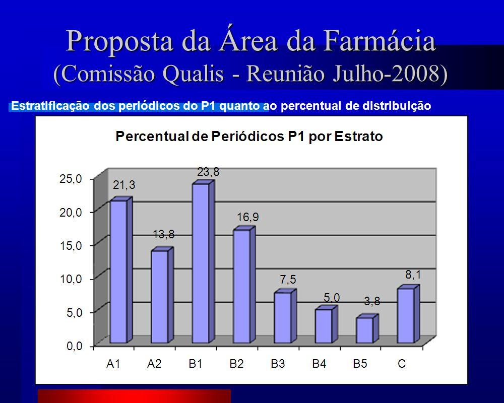 Proposta da Área da Farmácia (Comissão Qualis - Reunião Julho-2008) Estratificação dos periódicos do P1 quanto ao percentual de distribuição