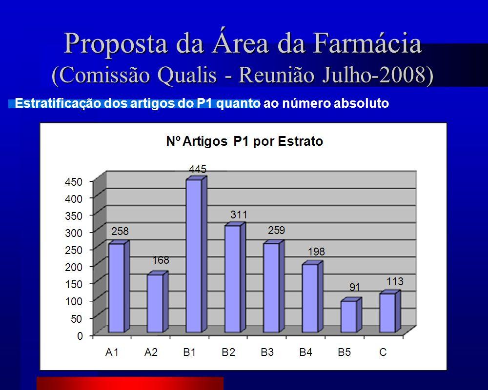 Proposta da Área da Farmácia (Comissão Qualis - Reunião Julho-2008) Estratificação dos artigos do P1 quanto ao número absoluto
