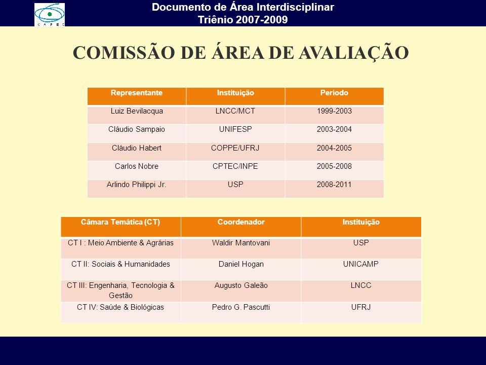 Documento de Área Interdisciplinar Triênio 2007-2009 COMISSÃO DE ÁREA DE AVALIAÇÃO RepresentanteInstituiçãoPeríodo Luiz BevilacquaLNCC/MCT1999-2003 Cl
