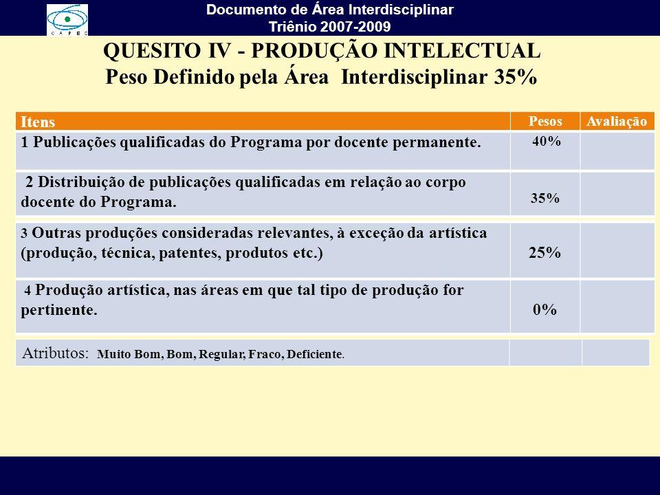 QUESITO IV - PRODUÇÃO INTELECTUAL Peso Definido pela Área Interdisciplinar 35% Itens PesosAvaliação 1 Publicações qualificadas do Programa por docente
