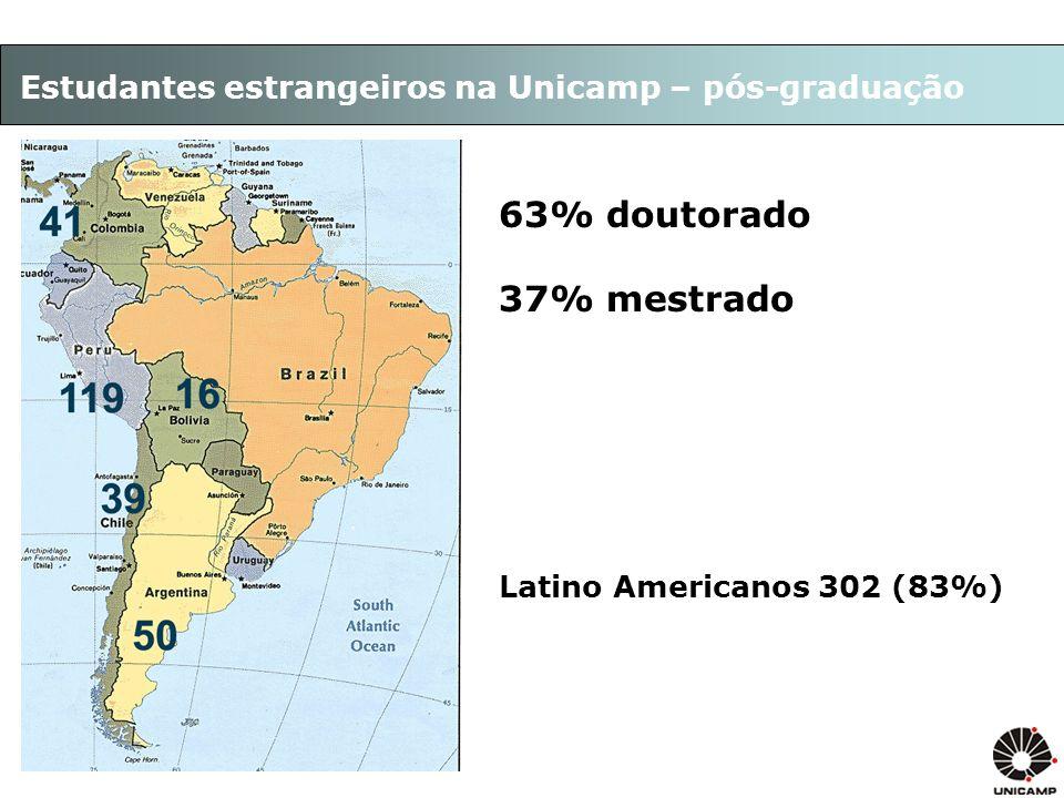 Estudantes estrangeiros na Unicamp – pós-graduação 63% doutorado 37% mestrado Latino Americanos 302 (83%)