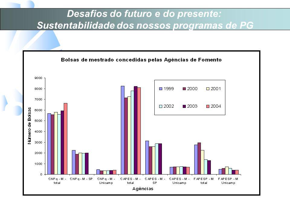 Desafios do futuro e do presente: Sustentabilidade dos nossos programas de PG
