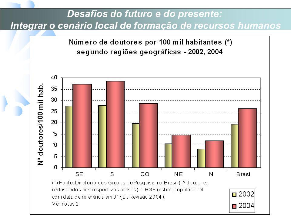 Desafios do futuro e do presente: Integrar o cenário local de formação de recursos humanos