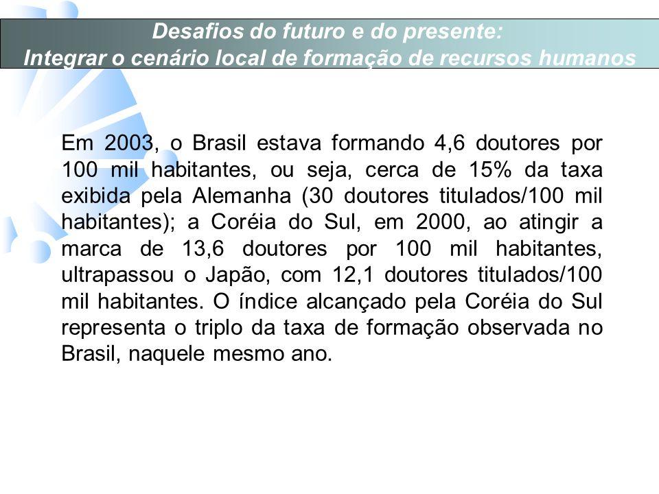 Desafios do futuro e do presente: Integrar o cenário local de formação de recursos humanos Em 2003, o Brasil estava formando 4,6 doutores por 100 mil habitantes, ou seja, cerca de 15% da taxa exibida pela Alemanha (30 doutores titulados/100 mil habitantes); a Coréia do Sul, em 2000, ao atingir a marca de 13,6 doutores por 100 mil habitantes, ultrapassou o Japão, com 12,1 doutores titulados/100 mil habitantes.