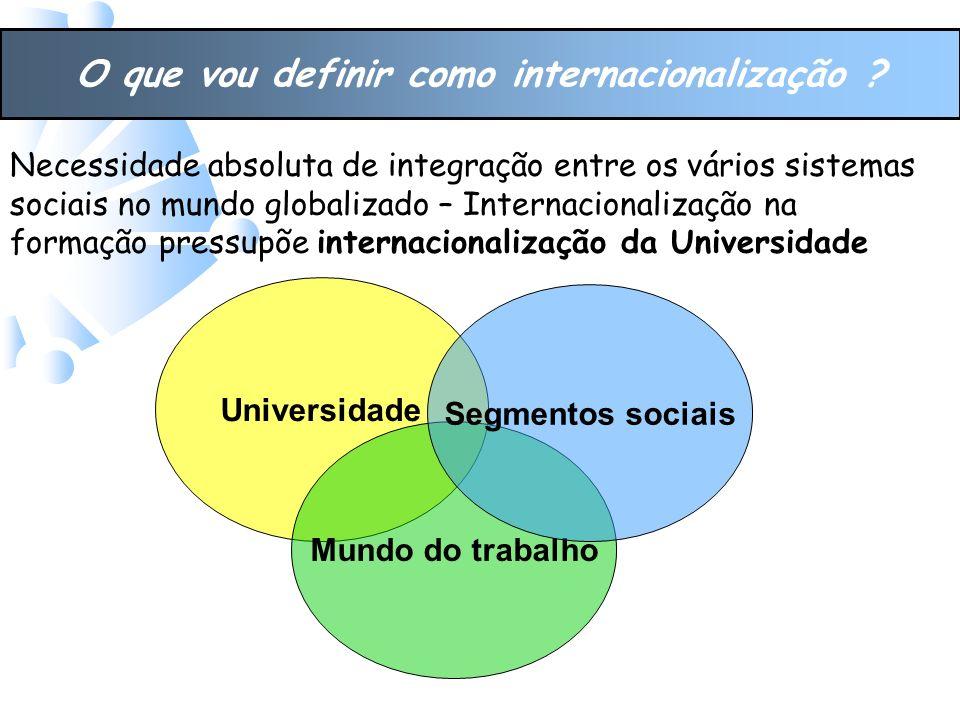 O que vou definir como internacionalização .