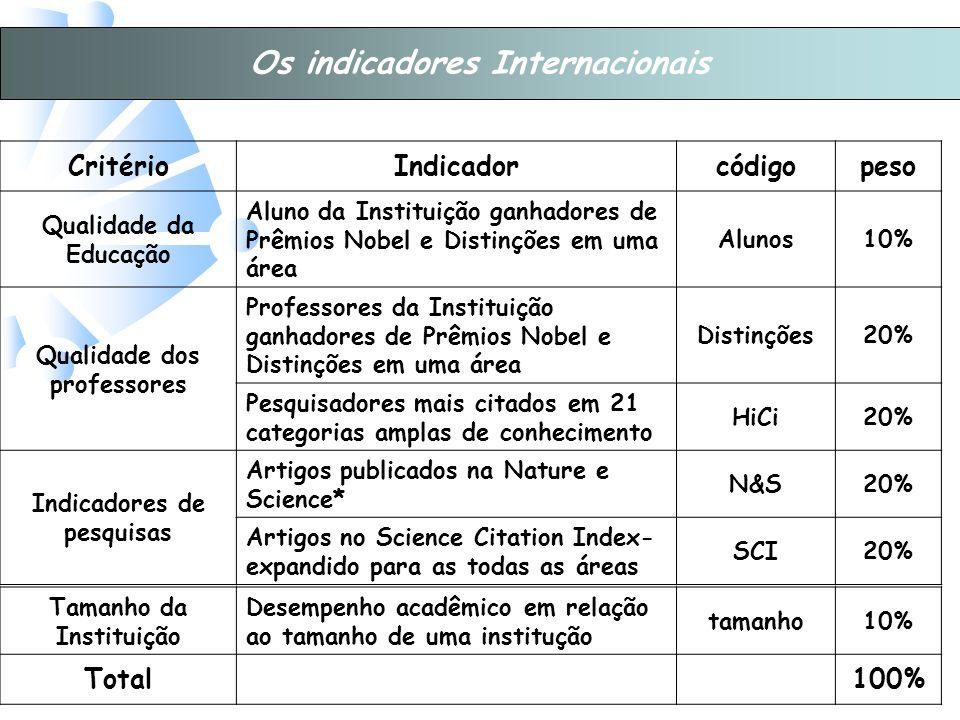 CritérioIndicadorcódigopeso Qualidade da Educação Aluno da Instituição ganhadores de Prêmios Nobel e Distinções em uma área Alunos10% Qualidade dos professores Professores da Instituição ganhadores de Prêmios Nobel e Distinções em uma área Distinções20% Pesquisadores mais citados em 21 categorias amplas de conhecimento HiCi20% Indicadores de pesquisas Artigos publicados na Nature e Science* N&S20% Artigos no Science Citation Index- expandido para as todas as áreas SCI20% Tamanho da Instituição Desempenho acadêmico em relação ao tamanho de uma institução tamanho10% Total100% Os indicadores Internacionais