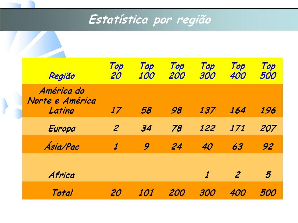 Região Top 20 Top 100 Top 200 Top 300 Top 400 Top 500 América do Norte e América Latina175898137164196 Europa23478122171207 Ásia/Pac1924406392 Africa125 Total20101200300400500 Estatística por região