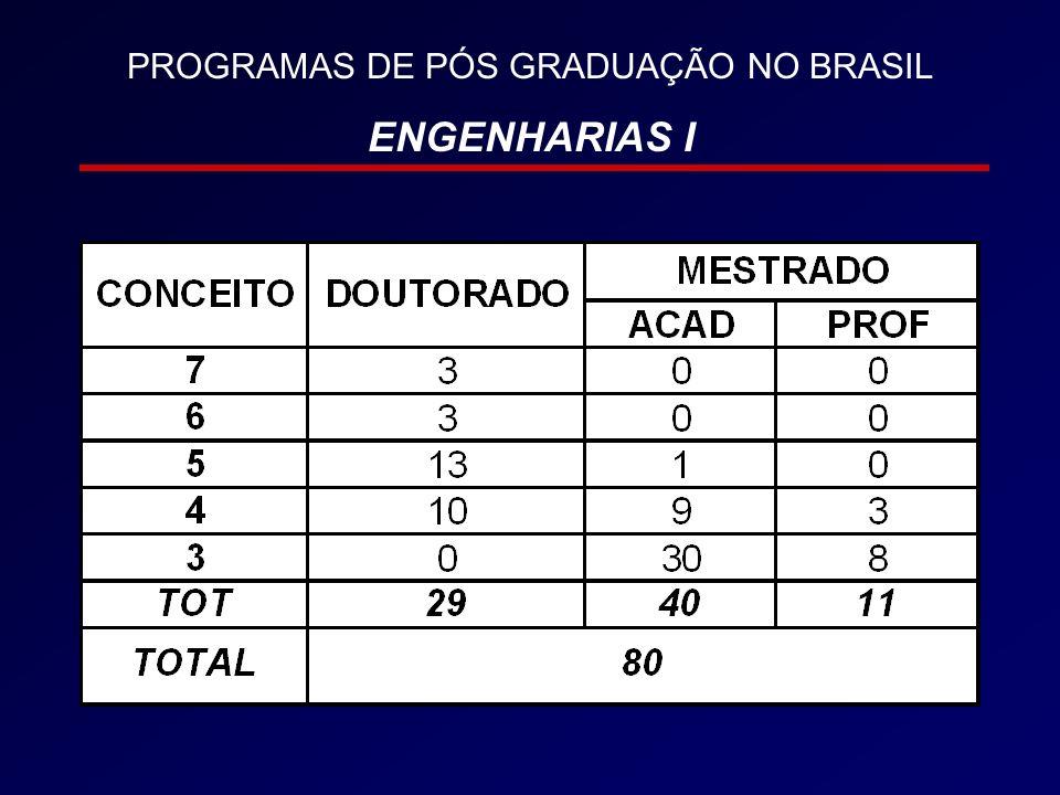 PROGRAMAS DE PÓS GRADUAÇÃO NO BRASIL ENGENHARIAS I