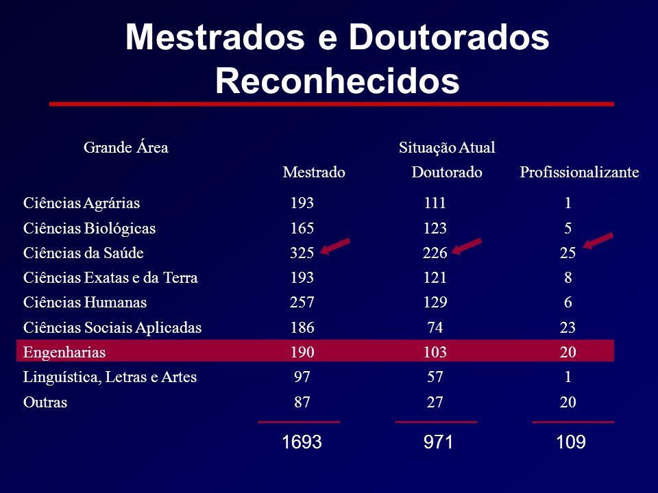 Mestrados e Doutorados Reconhecidos Grande ÁreaSituação Atual MestradoDoutoradoProfissionalizante Ciências Agrárias1931111 Ciências Biológicas1651235