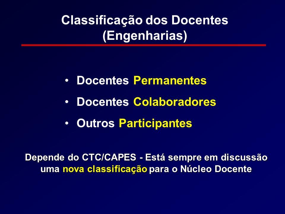 Classificação dos Docentes (Engenharias) Docentes Permanentes Docentes Colaboradores Outros Participantes Depende do CTC/CAPES - Está sempre em discus