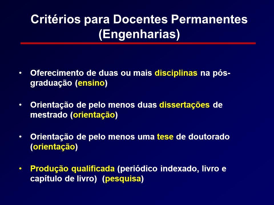 Critérios para Docentes Permanentes (Engenharias) Oferecimento de duas ou mais disciplinas na pós- graduação (ensino) Orientação de pelo menos duas di