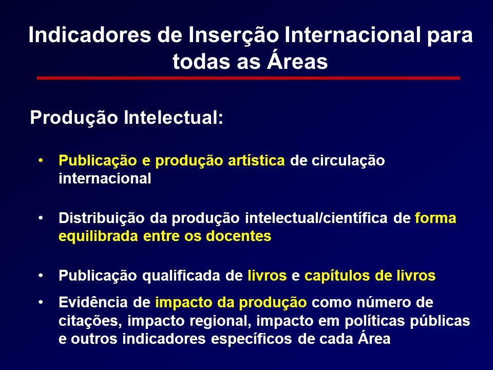 Indicadores de Inserção Internacional para todas as Áreas Publicação e produção artística de circulação internacional Distribuição da produção intelec