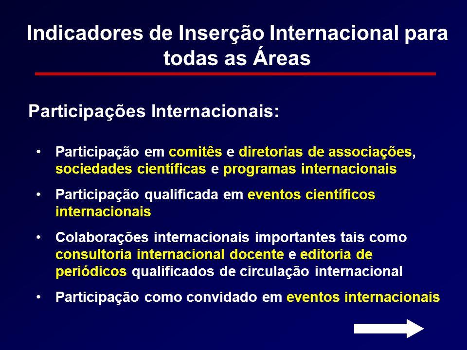 Indicadores de Inserção Internacional para todas as Áreas Participação em comitês e diretorias de associações, sociedades científicas e programas inte