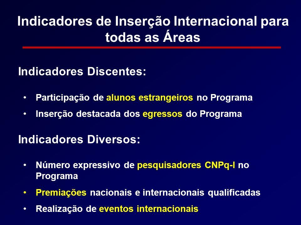 Indicadores de Inserção Internacional para todas as Áreas Participação de alunos estrangeiros no Programa Inserção destacada dos egressos do Programa
