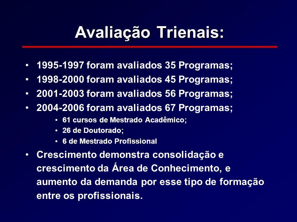Avaliação Trienais: 1995-1997 foram avaliados 35 Programas; 1998-2000 foram avaliados 45 Programas; 2001-2003 foram avaliados 56 Programas; 2004-2006