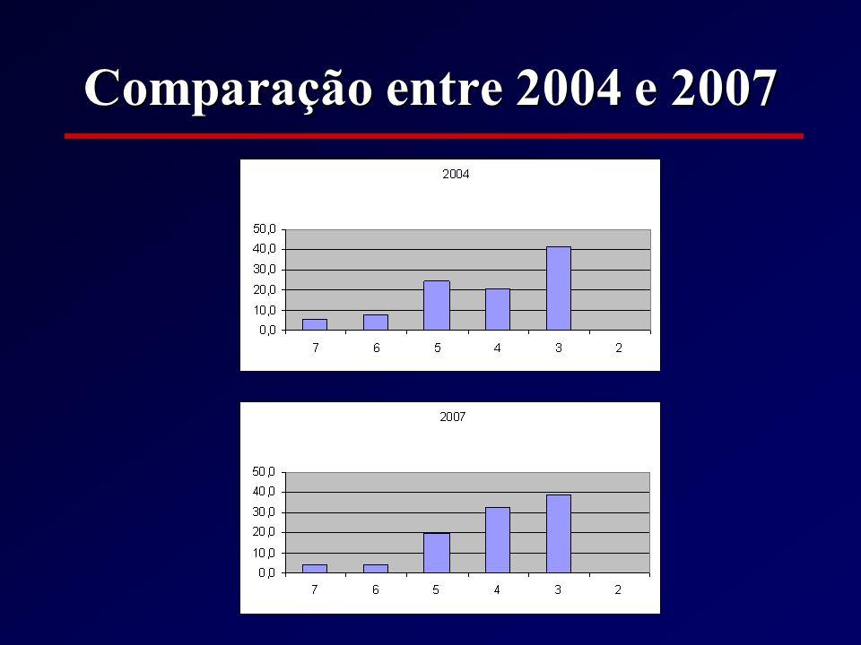 Comparação entre 2004 e 2007