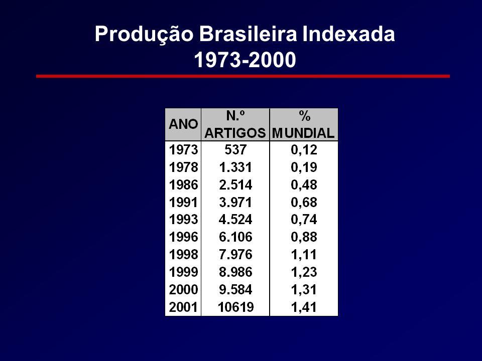 Produção Brasileira Indexada 1973-2000