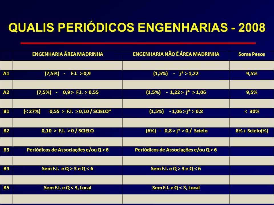 ENGENHARIA ÁREA MADRINHAENGENHARIA NÃO É ÁREA MADRINHASoma Pesos A1(7,5%) - F.I. > 0,9(1,5%) - j* > 1,229,5% A2(7,5%) - 0,9 > F.I. > 0,55(1,5%) - 1,22