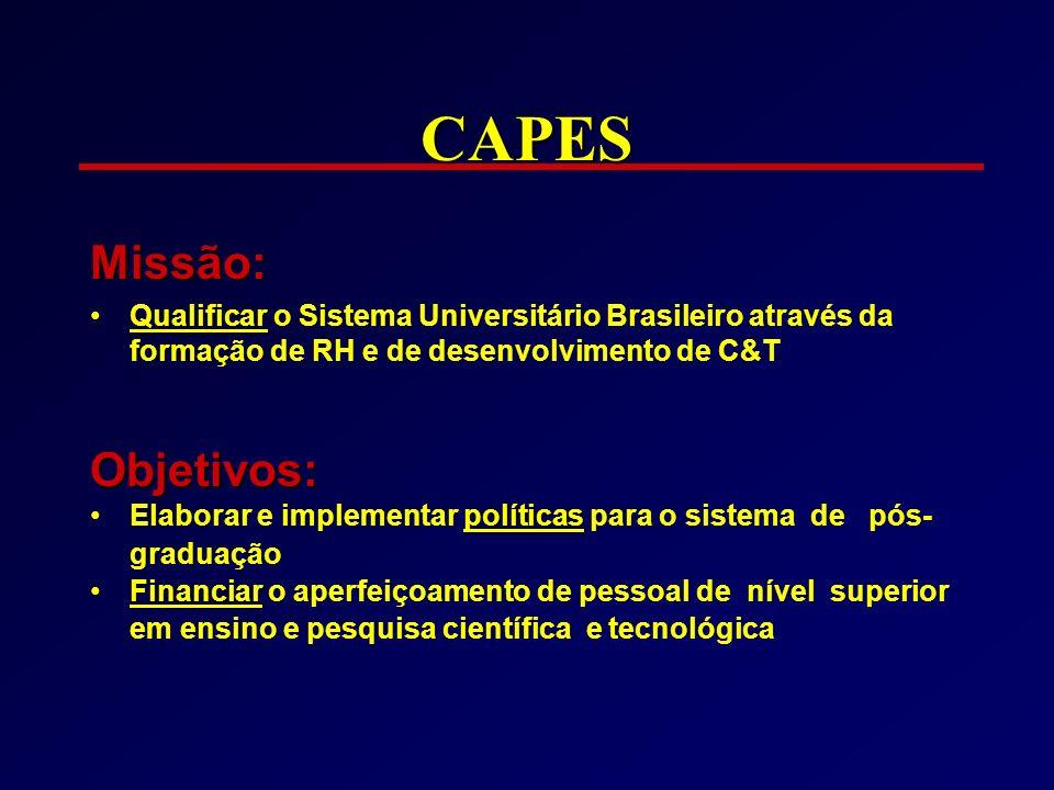 CAPES Missão: QualificarQualificar o Sistema Universitário Brasileiro através da formação de RH e de desenvolvimento de C&TObjetivos: políticasElabora