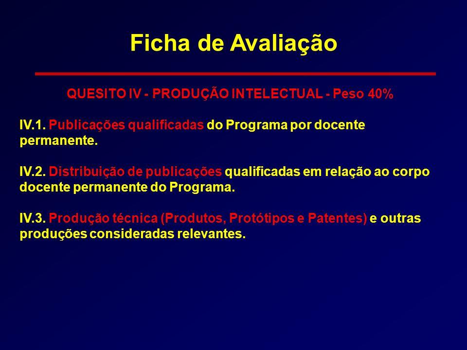 QUESITO IV - PRODUÇÃO INTELECTUAL - Peso 40% IV.1. Publicações qualificadas do Programa por docente permanente. IV.2. Distribuição de publicações qual